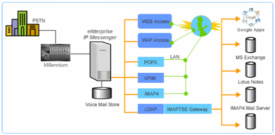 Unified Messaging IMAP TSE Email Server Synchronization